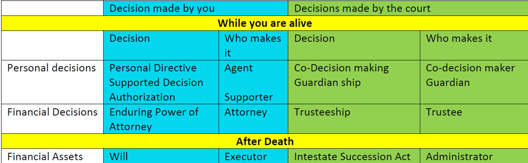Personal directives - decisions - who and when they are made